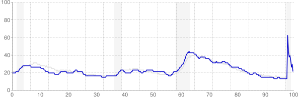 Tennessee monthly unemployment rate chart from 1990 to November 2020